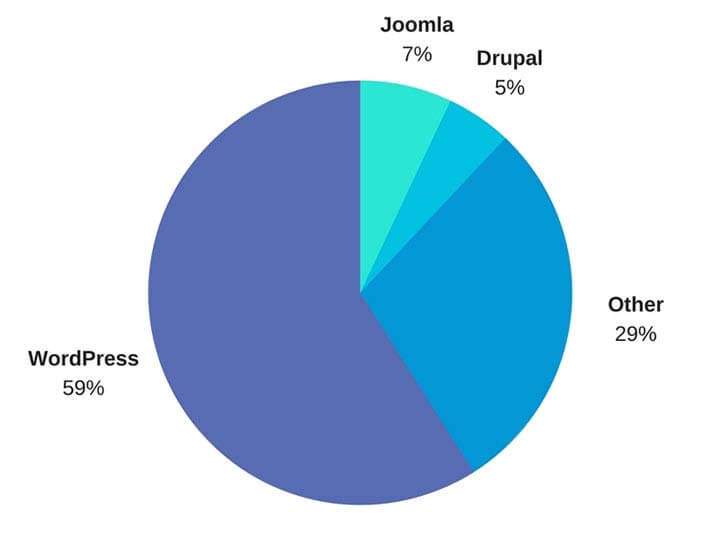 WordPress powers most of the internet