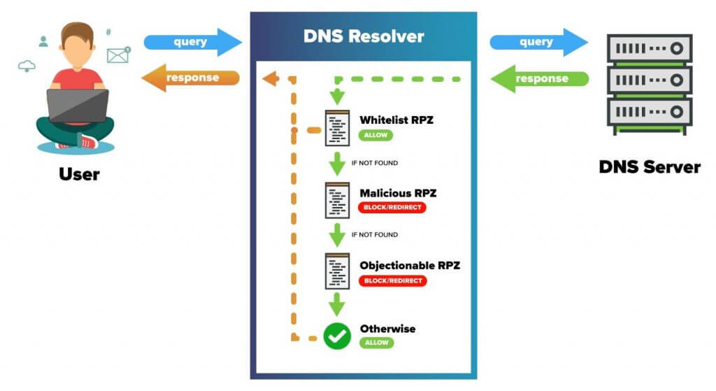 This is why you need to use alternative DNS Resolvers
