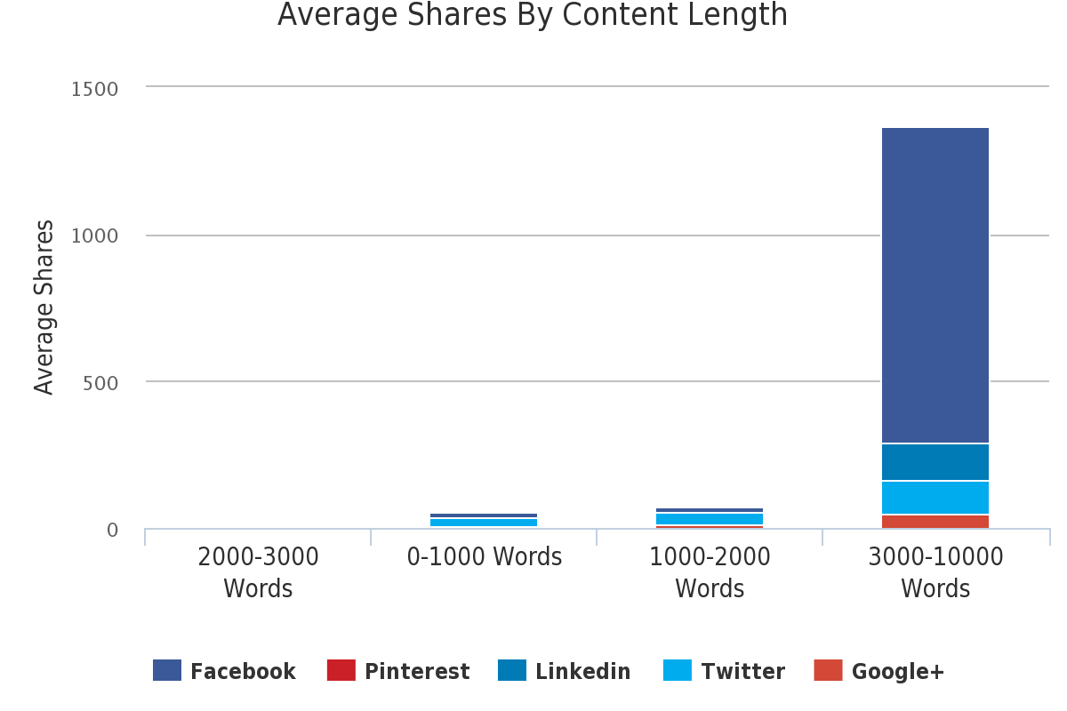 This chart shows that longer, more in-depth content gets more social shares and increases the impact of a content marketing strategy.